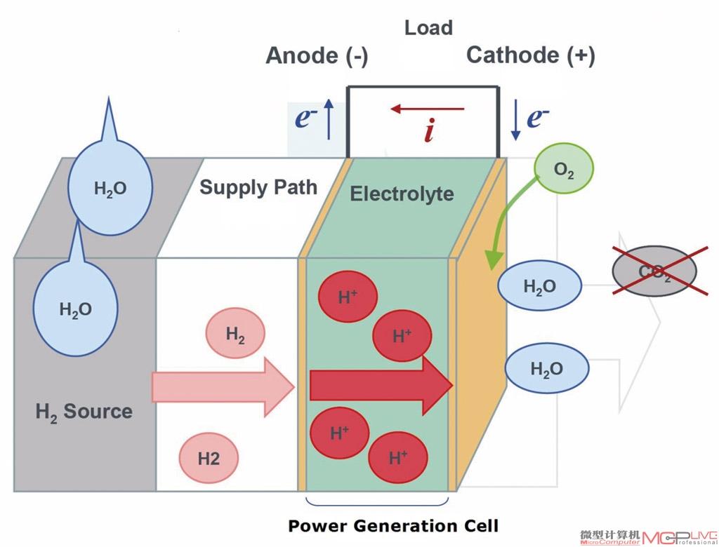 移动终端燃料电池技术解析